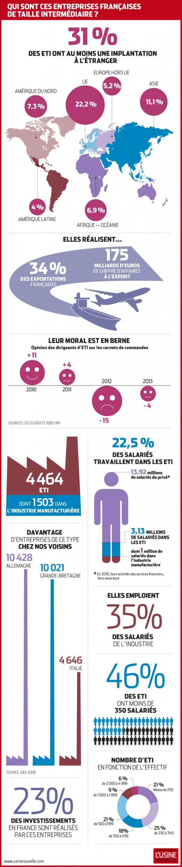 [infographie] Les entreprises de taille intermédiaires (ETI), championnes de France