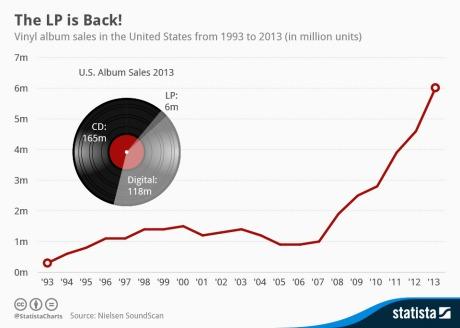 explosion de la vente des vinyles