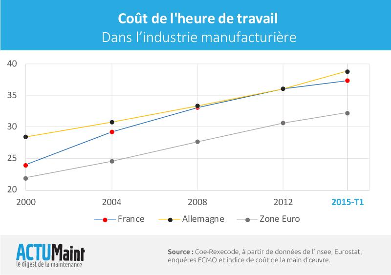 Cout de l'heure de travail dans l'industrie manufacturière (France vs Allemagne)