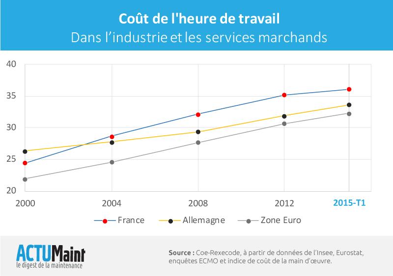 Cout de l'heure de travail dans l'industrie et les services (France vs Allemagne)