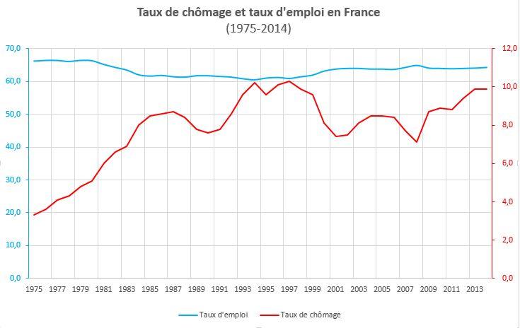 taux de chomage et taux d'emploi de 1975 à 2013 et 2014