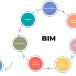 Le BIM au cœur de l'industrie